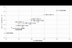 投資組合績效試算 (根據 2006-2016 績效表現) @ Murphy的書房