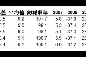 【美國股市】【全市場】指數績效回測及相對應的 ETF 比較 @ Murphy的書房