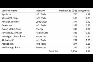 【全球型股市】指數及 ETF 綜整 @ Murphy的書房