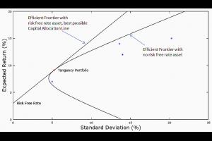 應用「現代投資組合理論」進行「投資組合最佳化」