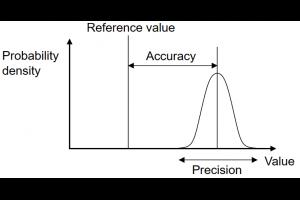 準確度 (accuracy) 和精密度 (precision) @ Murphy's Mind