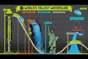 世界最高最長最快的滑水道,歡迎瘋狂的人們前來挑戰!